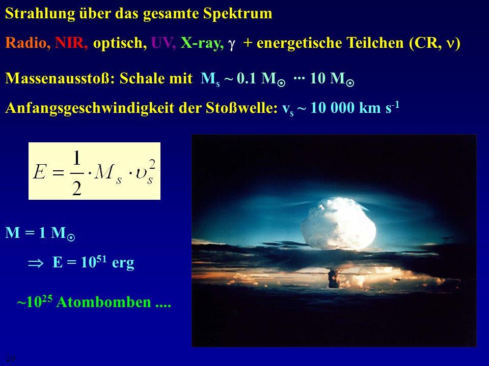 28 Supernova-Eigenschaften Max. Helligkeit: Typ II: M V = -18.0 (10 9.3 L ) Typ Ia: M V = -19.5 (10 9.9 L ) Gesamte Energieabgabe: E tot = 10 51 erg (