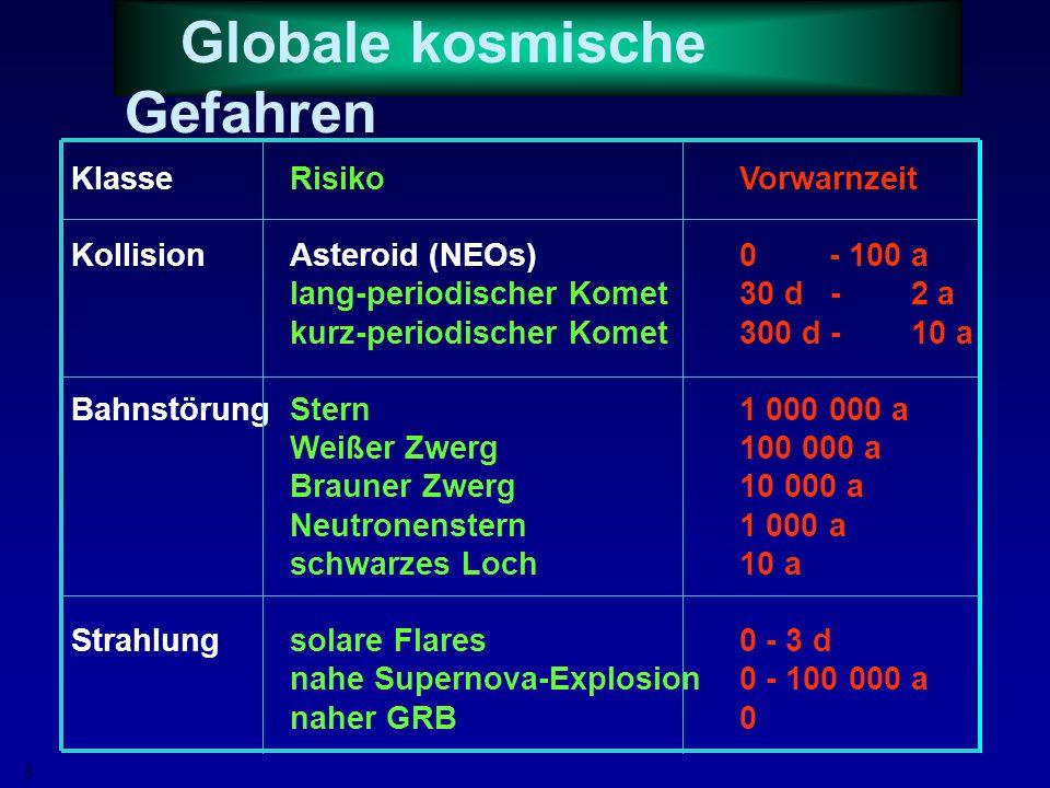 2 2. Kernfusion: Energiequelle der Sonne 3. Sternentwicklung und -tod 4. Supernovae und ihre Eigenschaften 5. Historische Supernovae 7. Gefahren und n