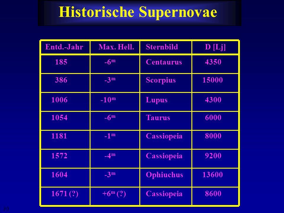 29 ~10 25 Atombomben.... Strahlung über das gesamte Spektrum Radio, NIR, optisch, UV, X-ray, + energetische Teilchen (CR, ) Massenausstoß: Schale mit