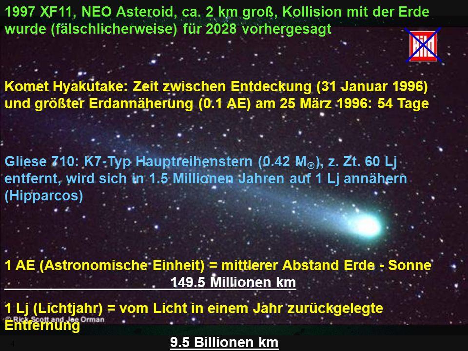 3 KlasseRisikoVorwarnzeit KollisionAsteroid (NEOs)0 - 100 a lang-periodischer Komet30 d - 2 a kurz-periodischer Komet300 d - 10 a BahnstörungStern1 00