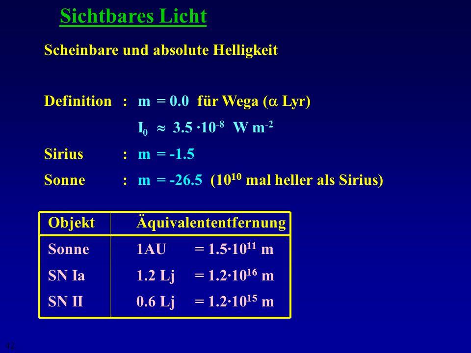 41 Gefahren und nahe Kandidaten SN Ia: - und X-rays ~10 34 W = 10 41 erg s -1 SN II: - und X-rays ~10 32 W = 10 39 erg s -1 Hauptgefahr: