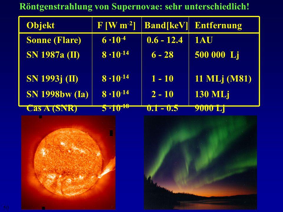 49 Abschätzung der Zeitspanne bis zur lethalen Dosis D Q = 6 Sv mit SN Ia und SN II (ohne Abschirmung) Entfernung SNIaSN II 3 Lj 113 m 36 h 30 Lj 19 h