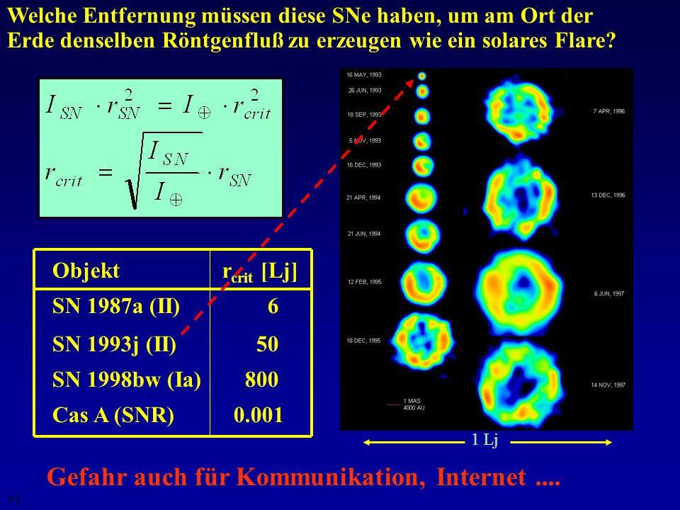 50 ObjektF [W m -2 ]Band[keV]Entfernung Sonne (Flare) 6 ·10 -4 0.6 - 12.41AU SN 1987a (II) 8 ·10 -14 6 - 28500 000 Lj SN 1993j (II) 8 ·10 -14 1 - 1011