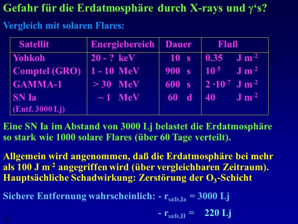 55 Erdatmosphäre? Wirkung des Staudrucks auf die Erd- atmosphäre (Abblasen) Vergleich mit dem Sonnenwind: n = 8 cm -3, v = 500 km s -1 P stau = 5 ·10