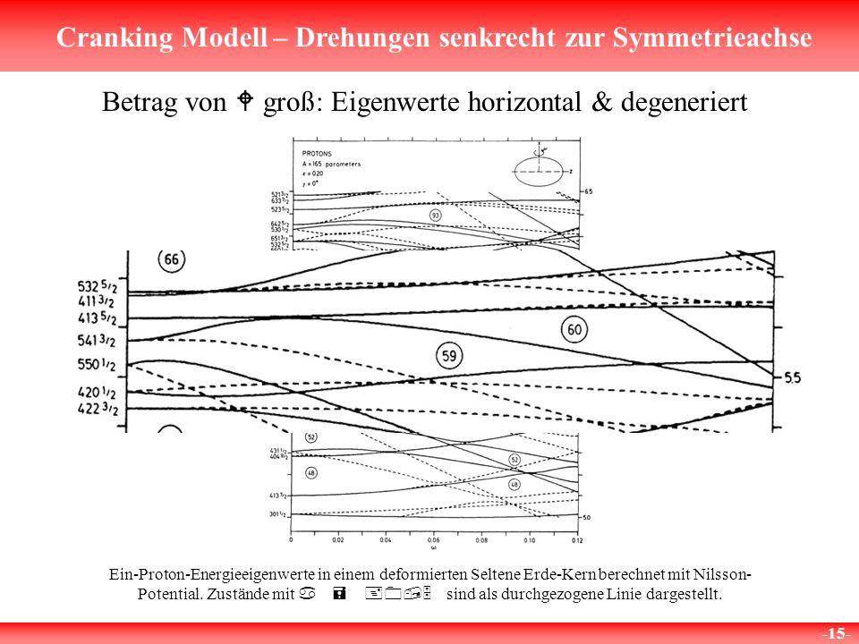 Cranking Modell – Drehungen senkrecht zur Symmetrieachse -15- Betrag von W groß: Eigenwerte horizontal & degeneriert Ein-Proton-Energieeigenwerte in e
