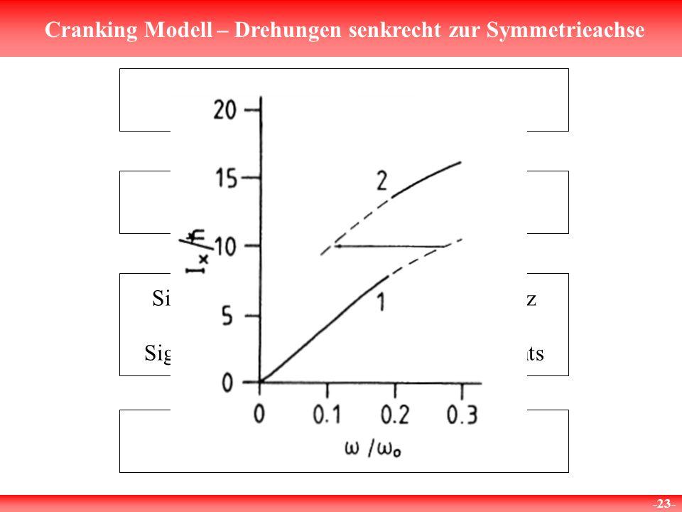 Cranking Modell – Drehungen senkrecht zur Symmetrieachse -23- Bandenübergang Signifikanter Abfall der Rotationsfrequenz bzw. Signifikanter Anstieg des