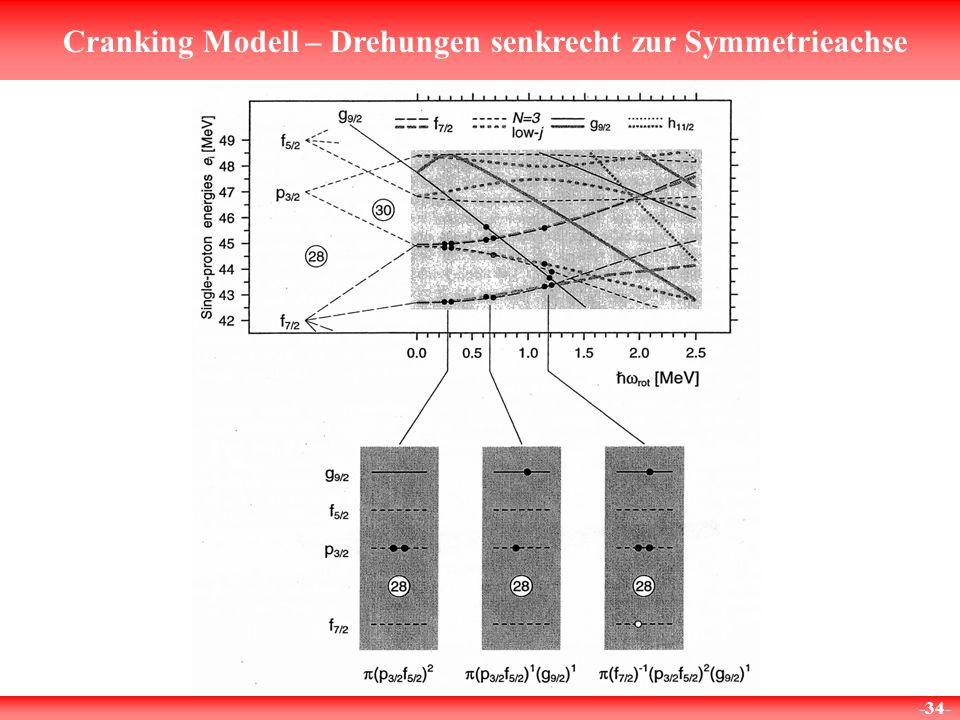 Cranking Modell – Drehungen senkrecht zur Symmetrieachse -34-