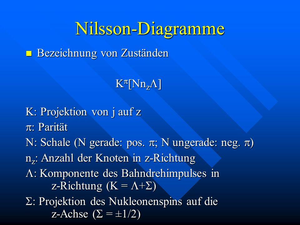 Nilsson-Diagramme Bezeichnung von Zuständen Bezeichnung von Zuständen K [Nn z ] K: Projektion von j auf z : Parität : Parität N: Schale (N gerade: pos