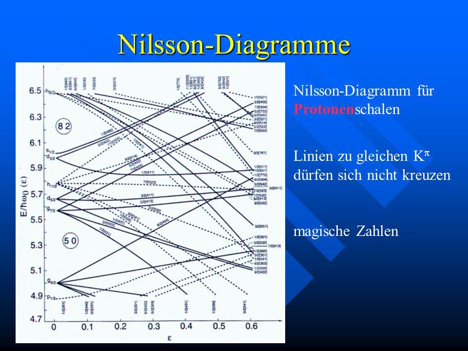 Nilsson-Diagramme Nilsson-Diagramm für Protonenschalen Linien zu gleichen K dürfen sich nicht kreuzen magische Zahlen