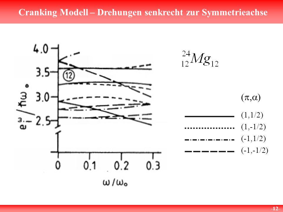 Cranking Modell – Drehungen senkrecht zur Symmetrieachse -12- ( ) (1,1/2) (1,-1/2) (-1,1/2) (-1,-1/2)
