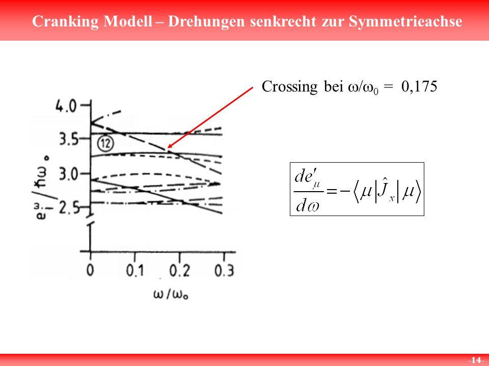 Cranking Modell – Drehungen senkrecht zur Symmetrieachse -14- Crossing bei 0 = 0,175