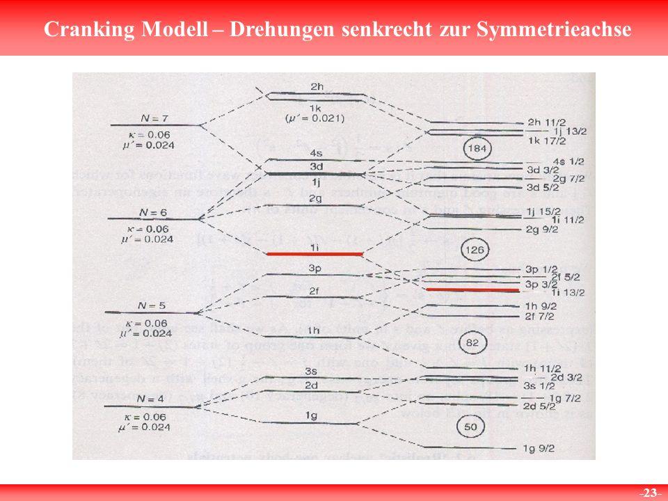 Cranking Modell – Drehungen senkrecht zur Symmetrieachse -23-