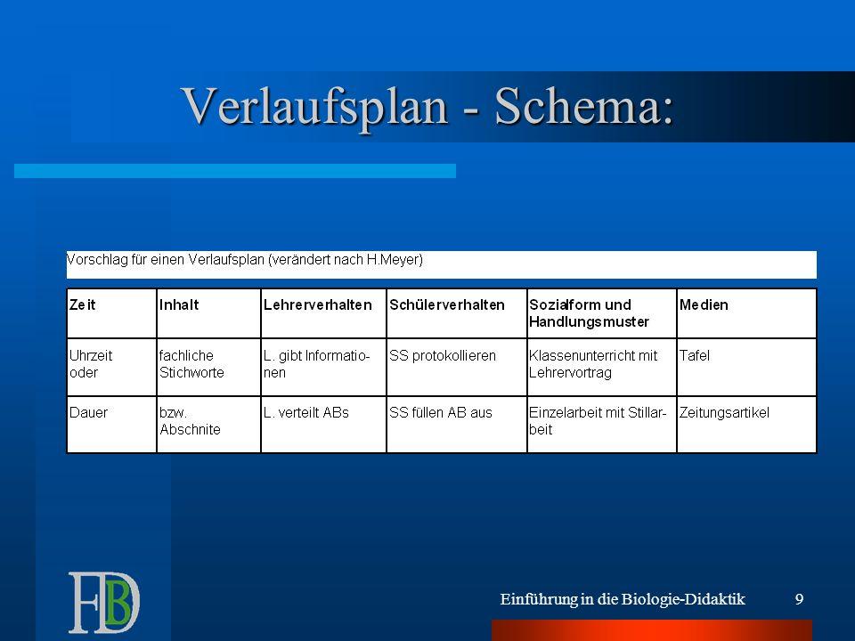 Einführung in die Biologie-Didaktik9 Verlaufsplan - Schema:
