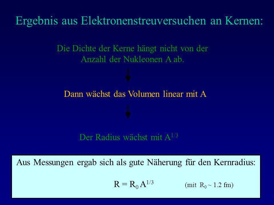 Die Dichte der Kerne hängt nicht von der Anzahl der Nukleonen A ab. Dann wächst das Volumen linear mit A Der Radius wächst mit A 1/3 Aus Messungen erg