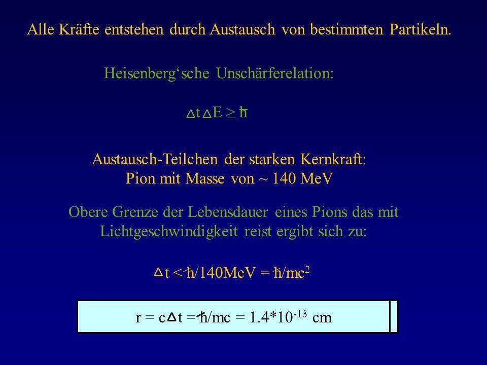 Alle Kräfte entstehen durch Austausch von bestimmten Partikeln. Heisenbergsche Unschärferelation: t E > h Austausch-Teilchen der starken Kernkraft: Pi