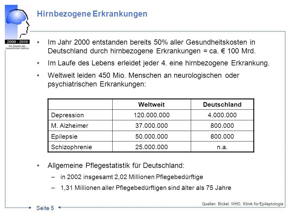 Seite 5 Hirnbezogene Erkrankungen Im Jahr 2000 entstanden bereits 50% aller Gesundheitskosten in Deutschland durch hirnbezogene Erkrankungen = ca. 100