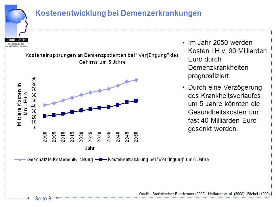 Seite 8 Kostenentwicklung bei Demenzerkrankungen Im Jahr 2050 werden Kosten i.H.v. 90 Milliarden Euro durch Demenzkrankheiten prognostiziert. Durch ei