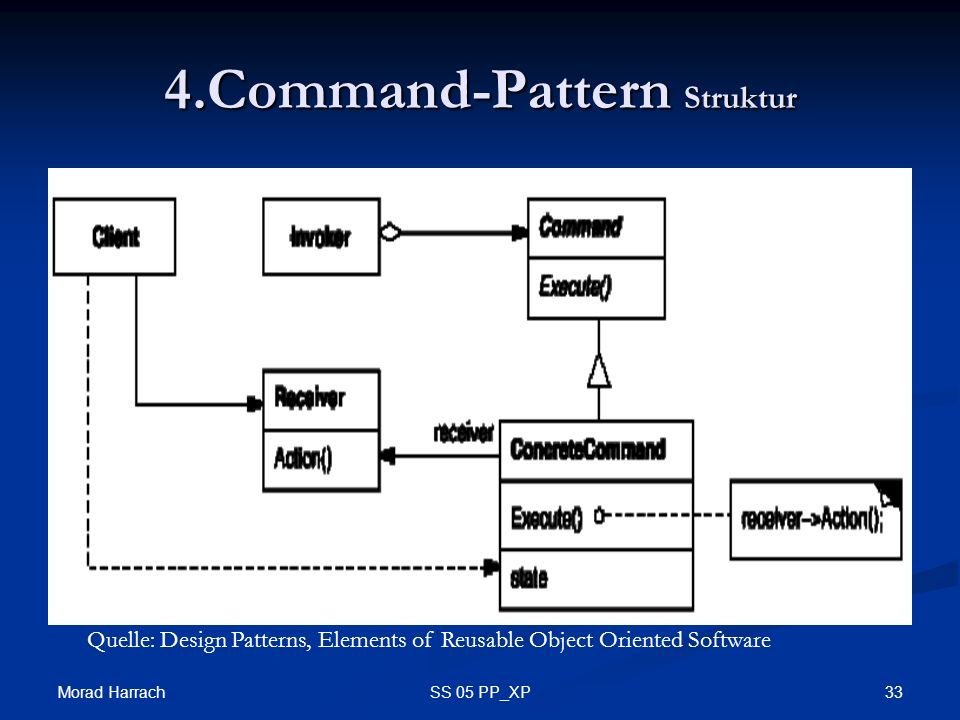 Morad Harrach 33SS 05 PP_XP 4.Command-Pattern Struktur Quelle: Design Patterns, Elements of Reusable Object Oriented Software