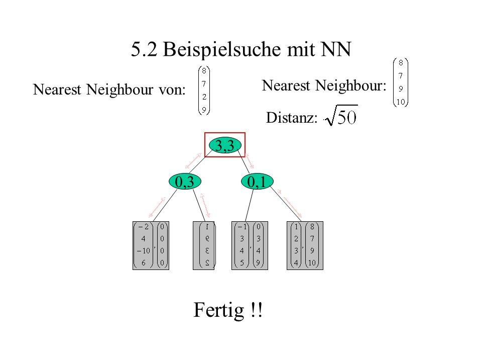 5.2 Beispielsuche mit NN Nearest Neighbour von: Nearest Neighbour: Distanz: uninteressant 3,3 0,30,1 mit hlowe = 2, wäre hier Ende Fertig !!