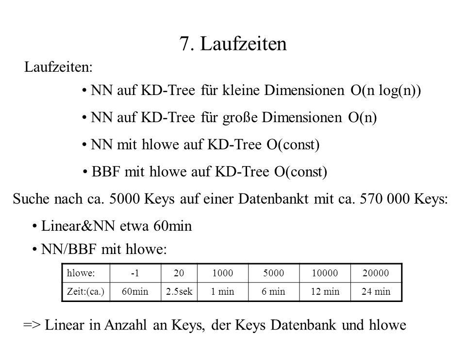 7. Laufzeiten NN auf KD-Tree für kleine Dimensionen O(n log(n)) NN auf KD-Tree für große Dimensionen O(n) NN mit hlowe auf KD-Tree O(const) BBF mit hl