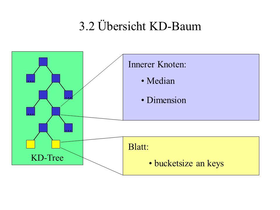 3.2 Übersicht KD-Baum... KD-Tree Blatt: bucketsize an keys Innerer Knoten: Median Dimension