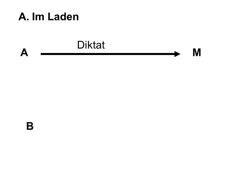 A. Im Laden AM B Diktat § 267 I 1. Var.?