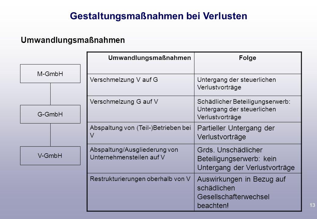 12 Fall A-GmbH und B-GmbH schließen Anteilskaufvertrag über Anteile an Verlust-GmbH B-GmbH gewährt Verlust-GmbH ein zinsloses Darlehen A-GmbH tritt An