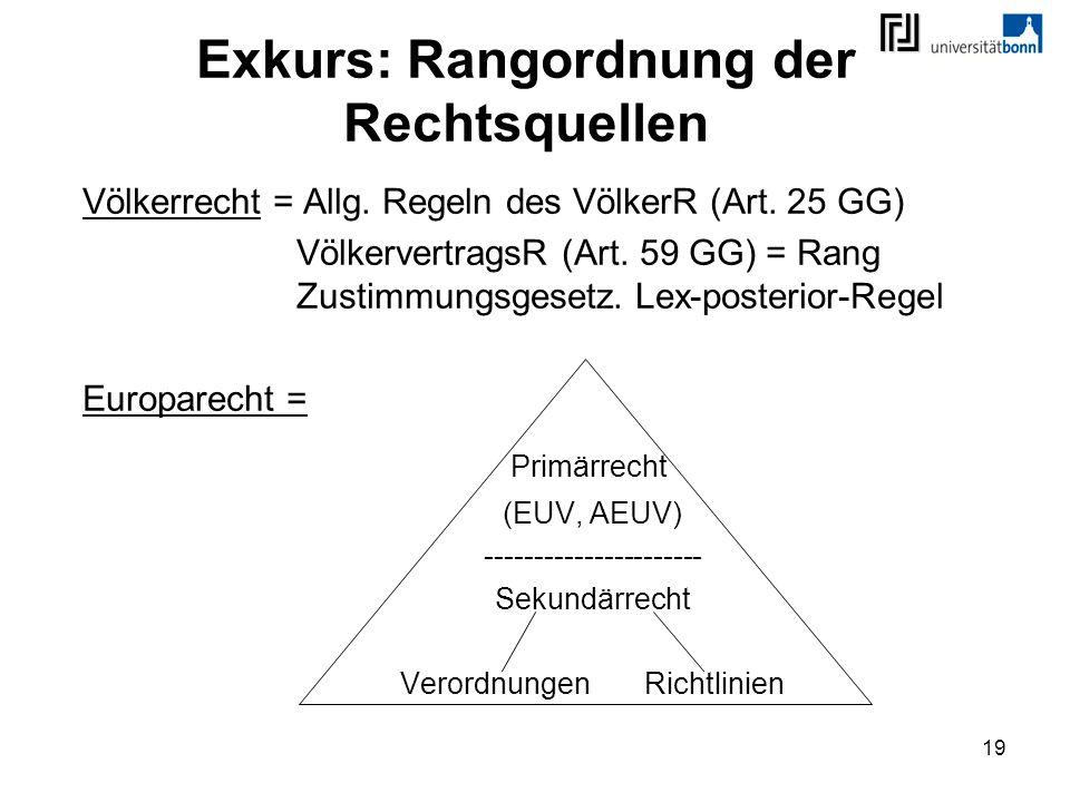 19 Exkurs: Rangordnung der Rechtsquellen Völkerrecht = Allg. Regeln des VölkerR (Art. 25 GG) VölkervertragsR (Art. 59 GG) = Rang Zustimmungsgesetz. Le