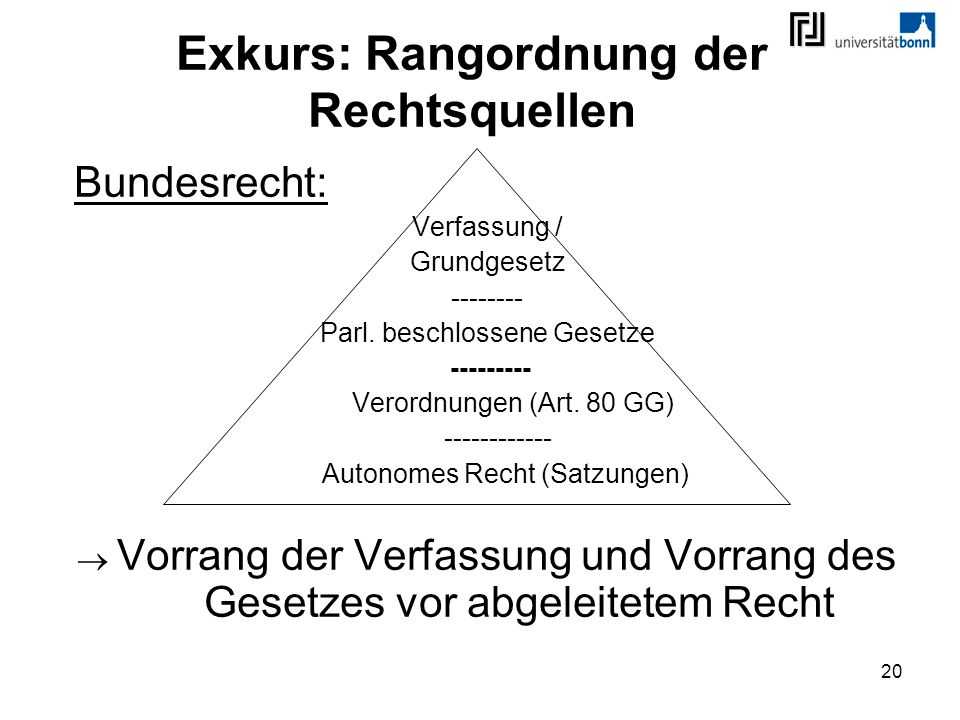 20 Exkurs: Rangordnung der Rechtsquellen Bundesrecht: Verfassung / Grundgesetz -------- Parl. beschlossene Gesetze --------- Verordnungen (Art. 80 GG)
