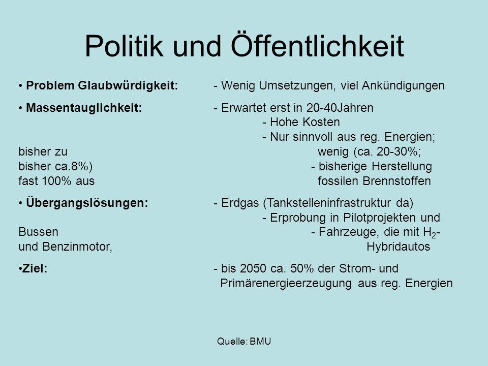 Quelle: BMU Politik und Öffentlichkeit Problem Glaubwürdigkeit:- Wenig Umsetzungen, viel Ankündigungen Massentauglichkeit:- Erwartet erst in 20-40Jahr