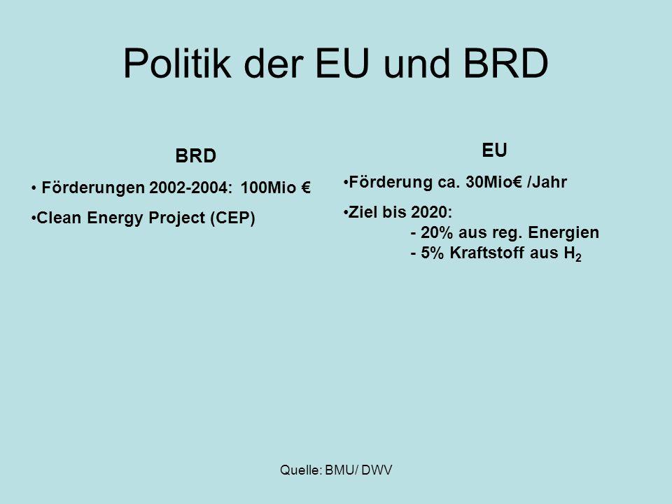 Quelle: BMU/ DWV Politik der EU und BRD BRD Förderungen 2002-2004: 100Mio Clean Energy Project (CEP) EU Förderung ca. 30Mio /Jahr Ziel bis 2020: - 20%