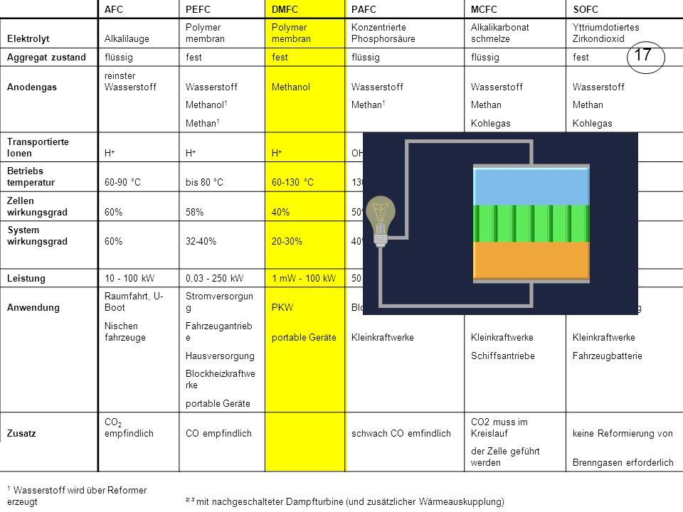 AFCPEFCDMFCPAFCMCFCSOFC ElektrolytAlkalilauge Polymer membran Konzentrierte Phosphorsäure Alkalikarbonat schmelze Yttriumdotiertes Zirkondioxid Aggreg