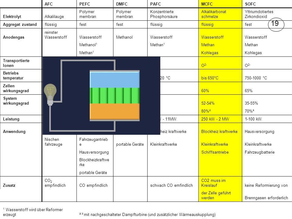 AFCPEFCDMFCPAFCMCFCSOFC ElektrolytAlkalilauge Polymer membran Konzentrierte Phosphorsäure Alkalikarbonat schmelze Yttriumdotiertes Zirkondioxid Aggregat zustandflüssigfest flüssig fest Anodengas reinster WasserstoffWasserstoffMethanolWasserstoff Methanol 1 Methan 1 Methan Methan 1 Kohlegas Transportierte IonenH+H+ H+H+ H+H+ OH - O 2- Betriebs temperatur60-90 °Cbis 80 °C60-130 °C130-220 °Cbis 650°C750-1000 °C Zellen wirkungsgrad60%58%40%50%60%65% System wirkungsgrad60%32-40%20-30%40%52-54%35-55% 80%²70%³ Leistung10 - 100 kW0,03 - 250 kW1 mW - 100 kW50 kW - 11MW250 kW - 2 MW1-100 kW Anwendung Raumfahrt, U- Boot Stromversorgun gPKWBlockheiz kraftwerke Hausversorgung Nischen fahrzeuge Fahrzeugantrieb eportable GeräteKleinkraftwerke Hausversorgung SchiffsantriebeFahrzeugbatterie Blockheizkraftwe rke portable Geräte Zusatz CO 2 empfindlichCO empfindlich schwach CO emfindlich CO2 muss im Kreislaufkeine Reformierung von der Zelle geführt werdenBrenngasen erforderlich 1 Wasserstoff wird über Reformer erzeugt² / ³ mit nachgeschalteter Dampfturbine (und zusätzlicher Wärmeauskupplung) 19