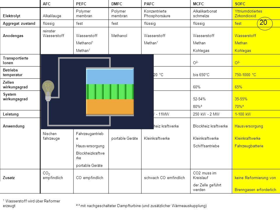 AFCPEFCDMFCPAFCMCFCSOFC ElektrolytAlkalilauge Polymer membran Konzentrierte Phosphorsäure Alkalikarbonat schmelze Yttriumdotiertes Zirkondioxid Aggregat zustandflüssigfest flüssig fest Anodengas reinster WasserstoffWasserstoffMethanolWasserstoff Methanol 1 Methan 1 Methan Methan 1 Kohlegas Transportierte IonenH+H+ H+H+ H+H+ OH - O 2- Betriebs temperatur60-90 °Cbis 80 °C60-130 °C130-220 °Cbis 650°C750-1000 °C Zellen wirkungsgrad60%58%40%50%60%65% System wirkungsgrad60%32-40%20-30%40%52-54%35-55% 80%²70%³ Leistung10 - 100 kW0,03 - 250 kW1 mW - 100 kW50 kW - 11MW250 kW - 2 MW1-100 kW Anwendung Raumfahrt, U- Boot Stromversorgun gPKWBlockheiz kraftwerke Hausversorgung Nischen fahrzeuge Fahrzeugantrieb eportable GeräteKleinkraftwerke Hausversorgung SchiffsantriebeFahrzeugbatterie Blockheizkraftwe rke portable Geräte Zusatz CO 2 empfindlichCO empfindlich schwach CO emfindlich CO2 muss im Kreislaufkeine Reformierung von der Zelle geführt werdenBrenngasen erforderlich 1 Wasserstoff wird über Reformer erzeugt² / ³ mit nachgeschalteter Dampfturbine (und zusätzlicher Wärmeauskupplung) 20