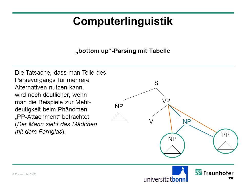 © Fraunhofer FKIE Computerlinguistik bottom up-Parsing mit Tabelle Die Tatsache, dass man Teile des Parsevorgangs für mehrere Alternativen nutzen kann
