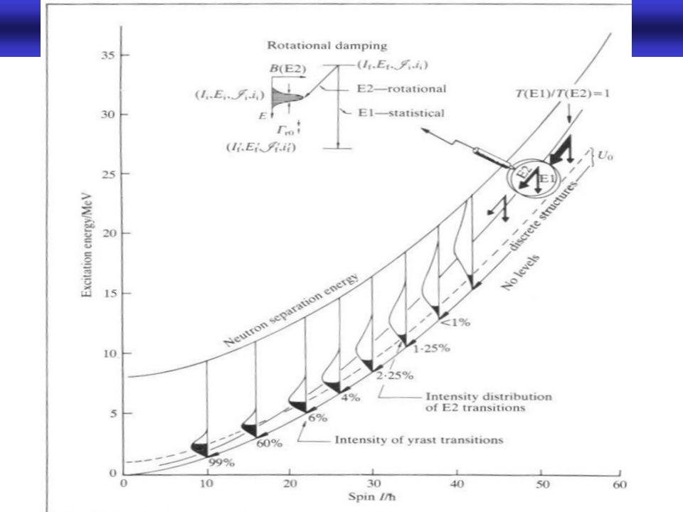 Rotationsbanden in der Gammaspektroskopie -12-