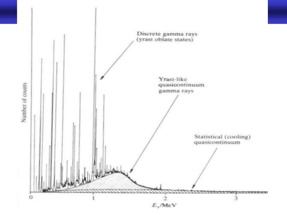 Rotationsbanden in der Gammaspektroskopie -13-