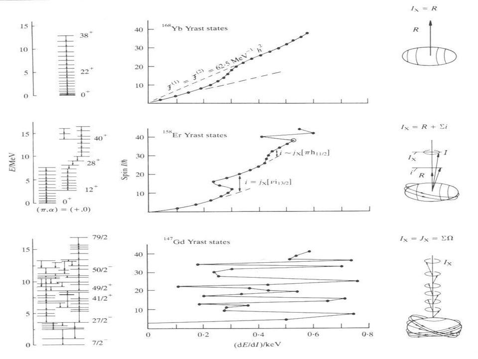 Rotationsbanden in der Gammaspektroskopie -15-