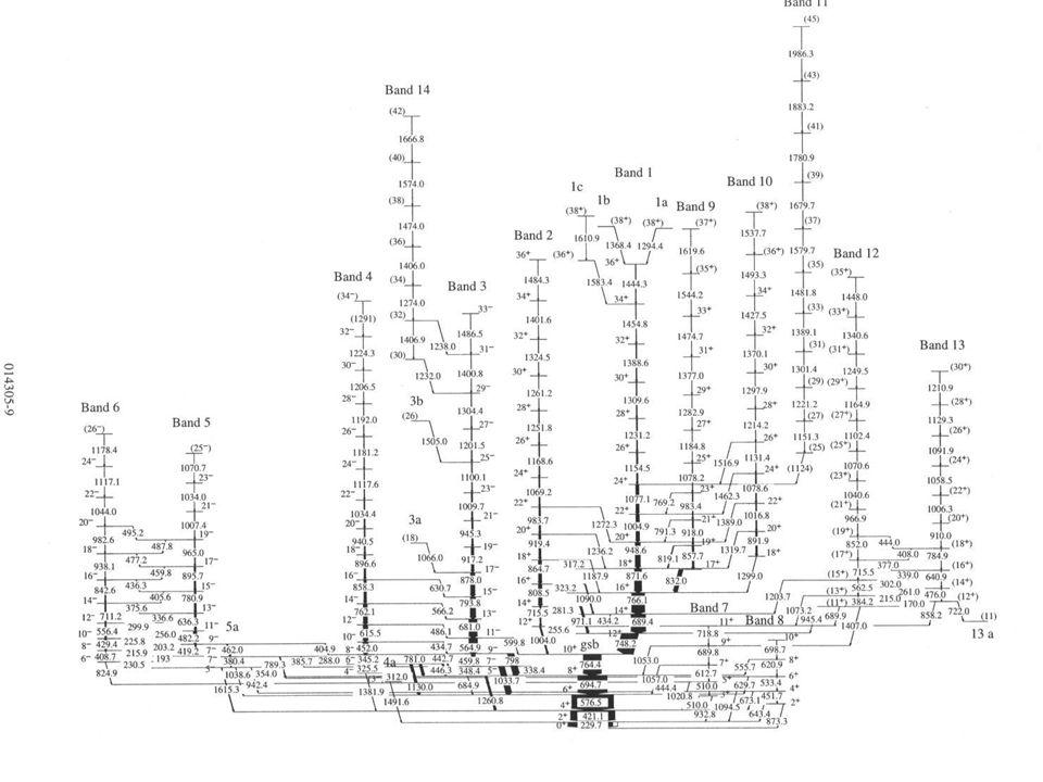 Rotationsbanden in der Gammaspektroskopie -17-