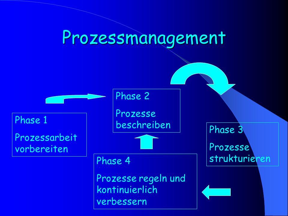 Prozessmanagement Phase 1 Prozessarbeit vorbereiten Phase 2 Prozesse beschreiben Phase 3 Prozesse strukturieren Phase 4 Prozesse regeln und kontinuier