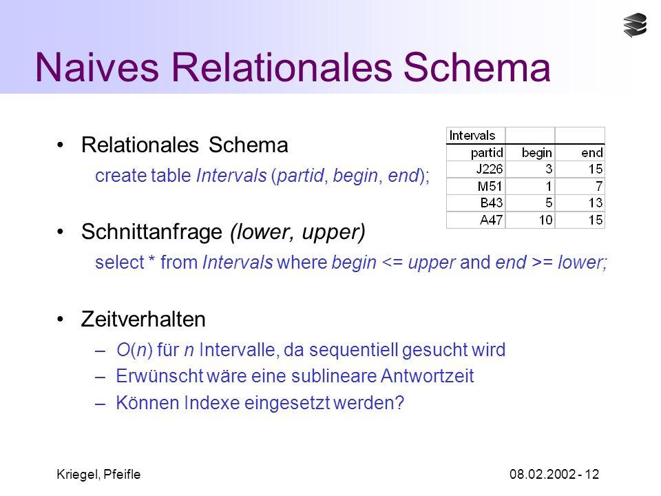 Kriegel, Pfeifle08.02.2002 - 12 Naives Relationales Schema Relationales Schema create table Intervals (partid, begin, end); Schnittanfrage (lower, upper) select * from Intervals where begin = lower; Zeitverhalten –O(n) für n Intervalle, da sequentiell gesucht wird –Erwünscht wäre eine sublineare Antwortzeit –Können Indexe eingesetzt werden?