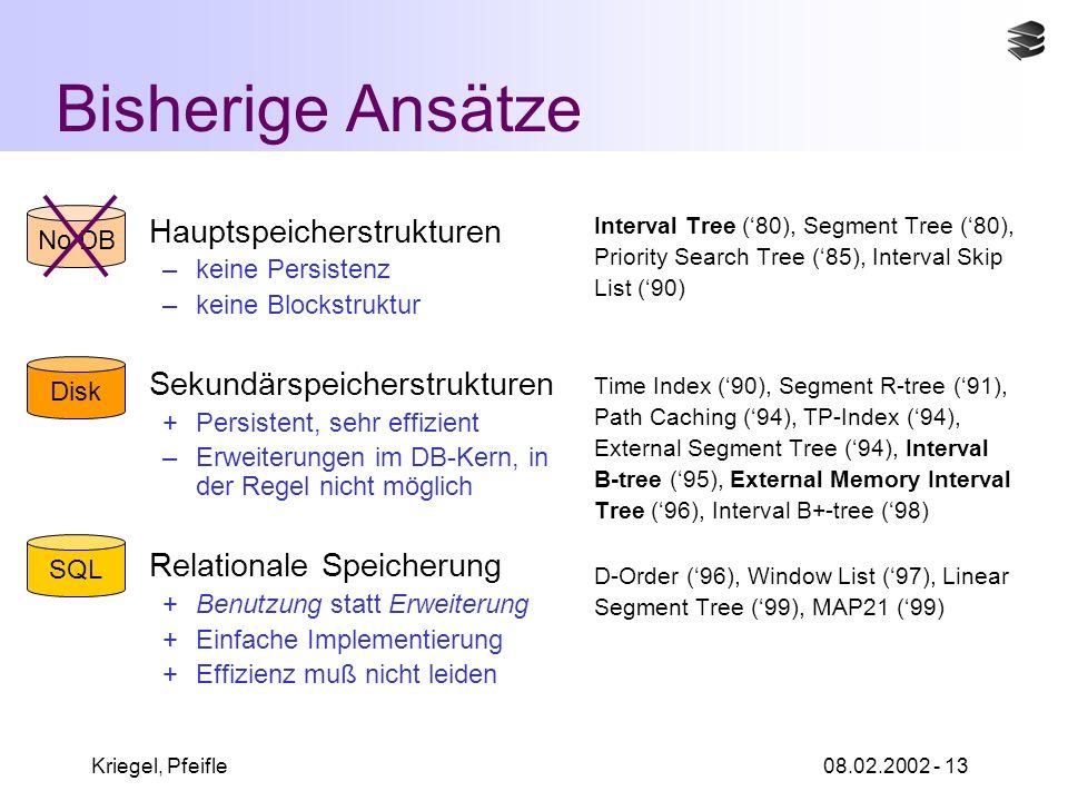 Kriegel, Pfeifle08.02.2002 - 13 Bisherige Ansätze Hauptspeicherstrukturen –keine Persistenz –keine Blockstruktur Sekundärspeicherstrukturen +Persistent, sehr effizient –Erweiterungen im DB-Kern, in der Regel nicht möglich Relationale Speicherung +Benutzung statt Erweiterung +Einfache Implementierung +Effizienz muß nicht leiden Interval Tree (80), Segment Tree (80), Priority Search Tree (85), Interval Skip List (90) Time Index (90), Segment R-tree (91), Path Caching (94), TP-Index (94), External Segment Tree (94), Interval B-tree (95), External Memory Interval Tree (96), Interval B+-tree (98) D-Order (96), Window List (97), Linear Segment Tree (99), MAP21 (99) Disk No DB SQL