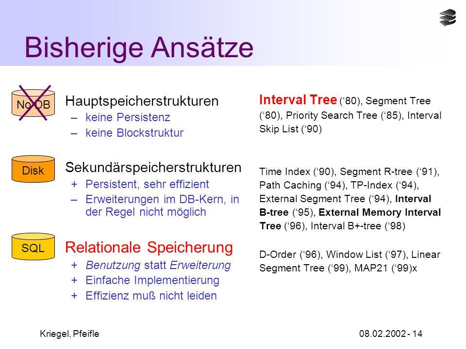 Kriegel, Pfeifle08.02.2002 - 14 Bisherige Ansätze Hauptspeicherstrukturen –keine Persistenz –keine Blockstruktur Sekundärspeicherstrukturen +Persistent, sehr effizient –Erweiterungen im DB-Kern, in der Regel nicht möglich Relationale Speicherung +Benutzung statt Erweiterung +Einfache Implementierung +Effizienz muß nicht leiden Interval Tree (80), Segment Tree (80), Priority Search Tree (85), Interval Skip List (90) Time Index (90), Segment R-tree (91), Path Caching (94), TP-Index (94), External Segment Tree (94), Interval B-tree (95), External Memory Interval Tree (96), Interval B+-tree (98) D-Order (96), Window List (97), Linear Segment Tree (99), MAP21 (99)x Disk No DB SQL
