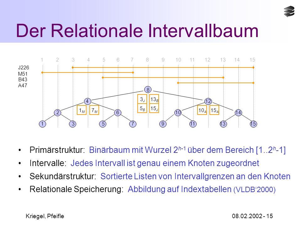Kriegel, Pfeifle08.02.2002 - 15 5B5B 13 B Der Relationale Intervallbaum Primärstruktur: Binärbaum mit Wurzel 2 h-1 über dem Bereich [1..2 h -1] Intervalle: Jedes Intervall ist genau einem Knoten zugeordnet Sekundärstruktur: Sortierte Listen von Intervallgrenzen an den Knoten Relationale Speicherung: Abbildung auf Indextabellen (VLDB2000) J226 15 8 135713119 261014 412 1 2 3 4 5 6 7 8 9 10 11 12 13 14 15 7M7M 1M1M 3J3J 15 J 5B5B 10 A 15 A M51 B43 A47