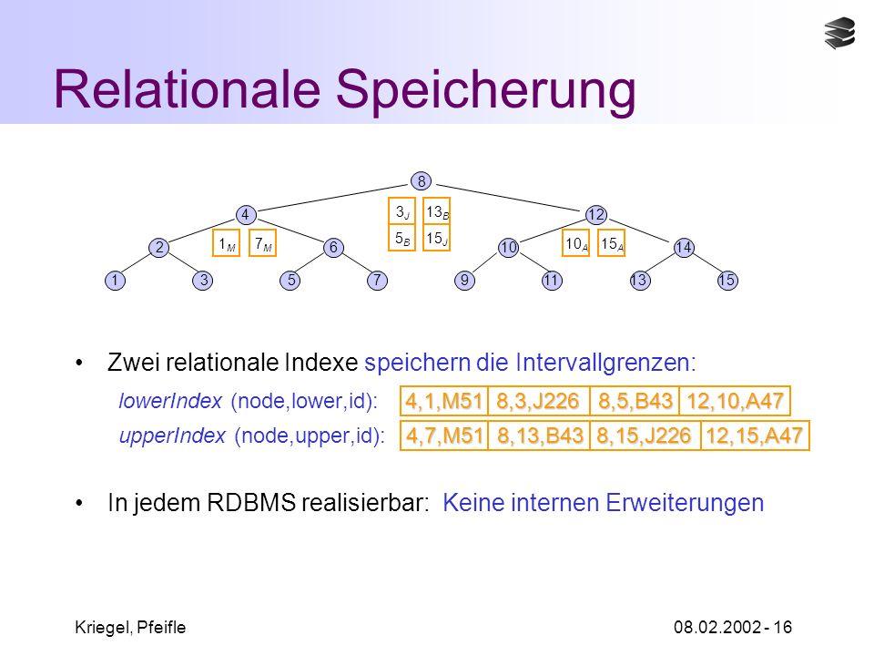 Kriegel, Pfeifle08.02.2002 - 16 Relationale Speicherung Zwei relationale Indexe speichern die Intervallgrenzen: 4,1,M51 8,3,J226 8,5,B4312,10,A47 lowerIndex (node,lower,id): 4,1,M51 8,3,J226 8,5,B43 12,10,A47 4,7,M51 8,13,B43 8,15,J22612,15,A47 upperIndex (node,upper,id): 4,7,M51 8,13,B43 8,15,J226 12,15,A47 In jedem RDBMS realisierbar: Keine internen Erweiterungen 15 8 135713119 261014 412 3J3J 5B5B 7M7M 1M1M 15 J 13 B 10 A 15 A