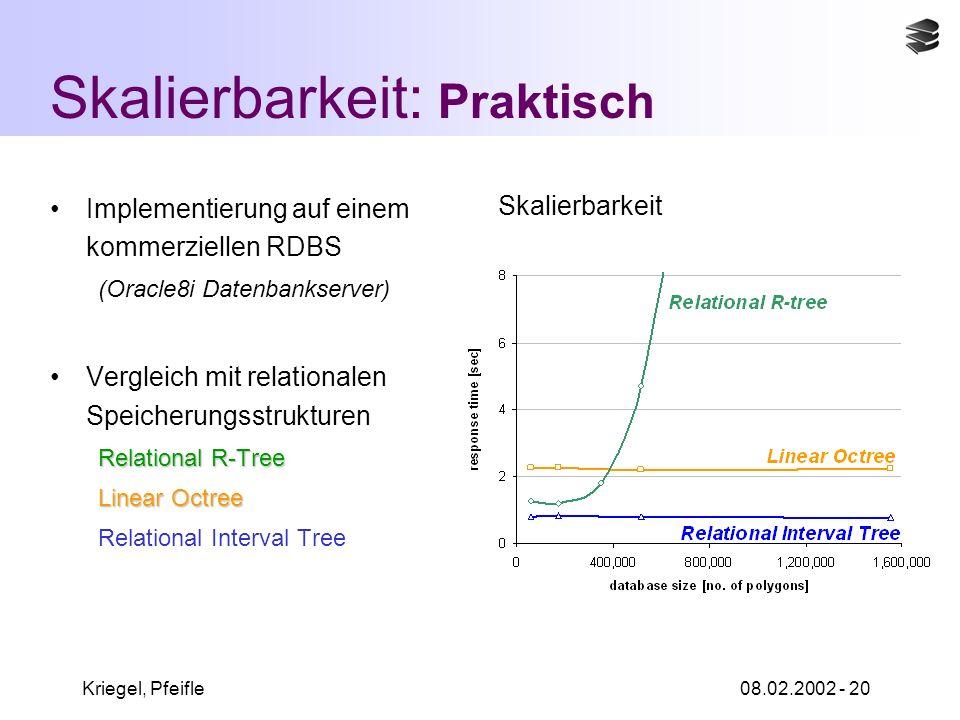 Kriegel, Pfeifle08.02.2002 - 20 Skalierbarkeit: Praktisch Implementierung auf einem kommerziellen RDBS (Oracle8i Datenbankserver) Vergleich mit relationalen Speicherungsstrukturen Relational R-Tree Linear Octree Relational Interval Tree Skalierbarkeit