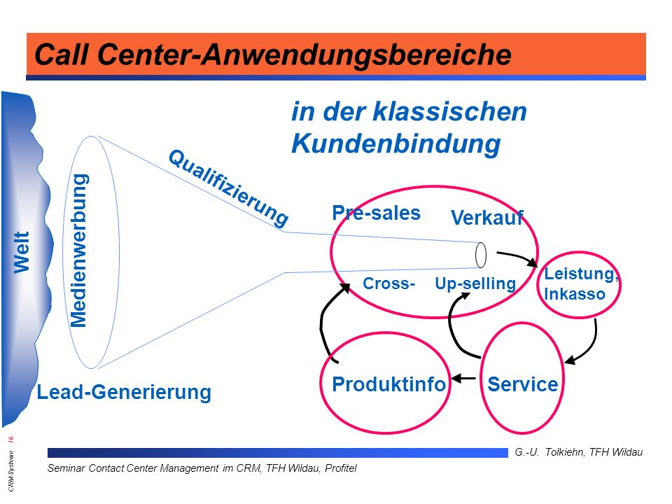 CRM-Systeme 16 G.-U. Tolkiehn, TFH Wildau Seminar Contact Center Management im CRM, TFH Wildau, Profitel Cross- Up-selling Leistung, Inkasso in der kl