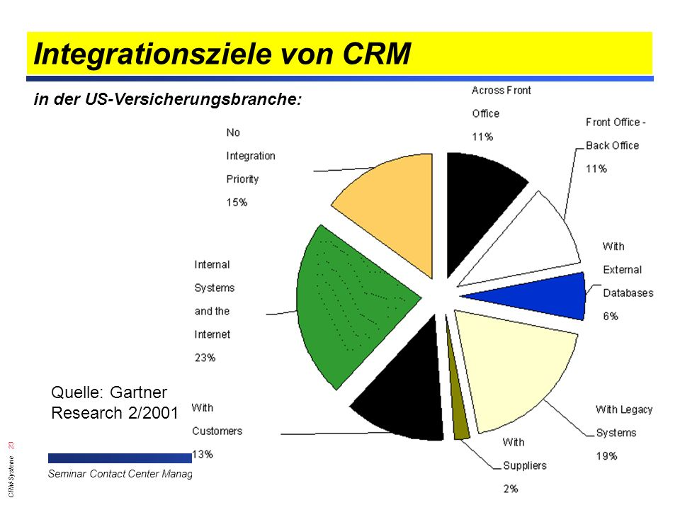 CRM-Systeme 23 G.-U. Tolkiehn, TFH Wildau Seminar Contact Center Management im CRM, TFH Wildau, Profitel Integrationsziele von CRM in der US-Versicher