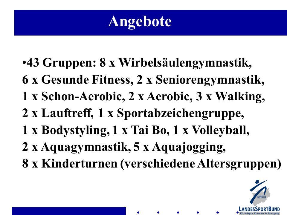 43 Gruppen: 8 x Wirbelsäulengymnastik, 6 x Gesunde Fitness, 2 x Seniorengymnastik, 1 x Schon-Aerobic, 2 x Aerobic, 3 x Walking, 2 x Lauftreff, 1 x Spo