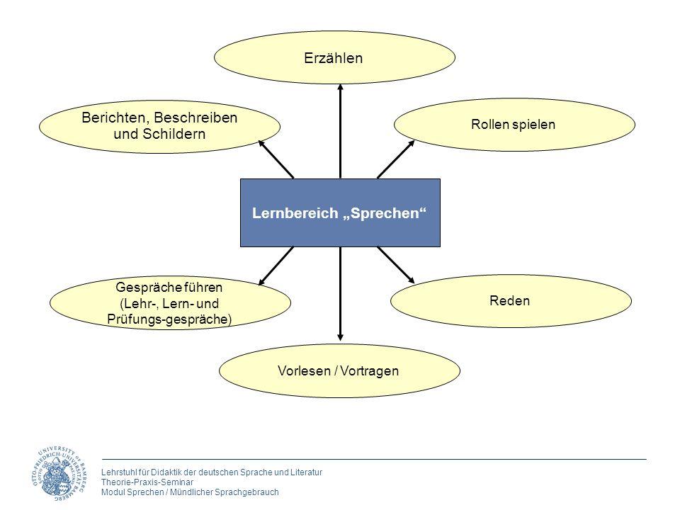 Lehrstuhl für Didaktik der deutschen Sprache und Literatur Theorie-Praxis-Seminar Modul Sprechen / Mündlicher Sprachgebrauch Erzählen Berichten, Besch